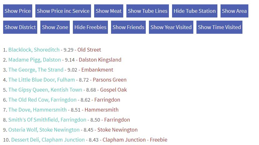 "League Table showing nearest tube station, to help find ""roasts near me""."