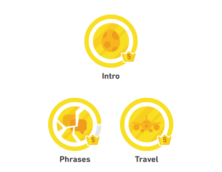 My Duolingo levels